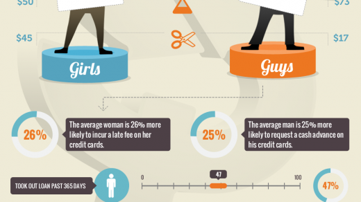 money management men vs women infographic