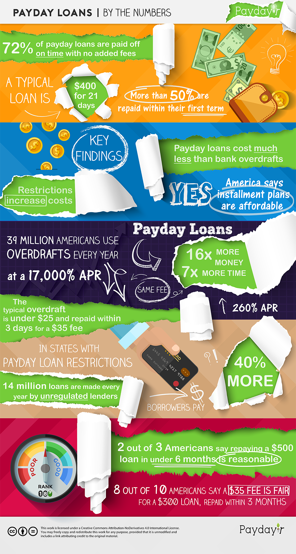Payday Loans by the Numbers